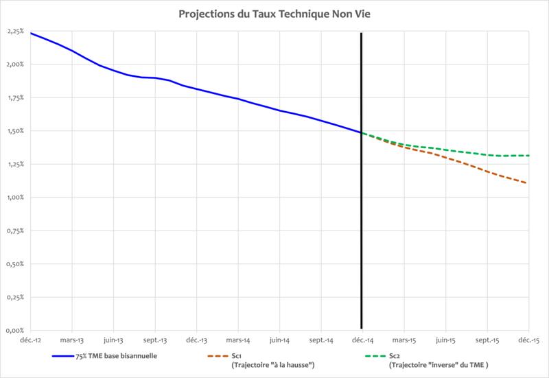 100A - Blog Janvier 2014 - Taux Technique Non Vie