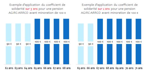 Coefficients_solidarit�_AGIRC_ARRCO