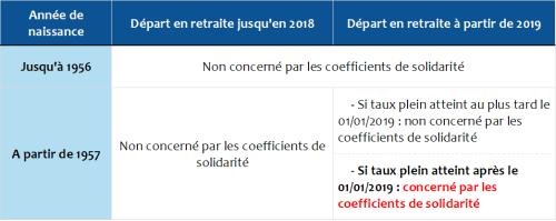 Tableau_coeff_solidarité
